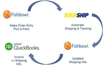 Fishbowl shipping solution app StarShip
